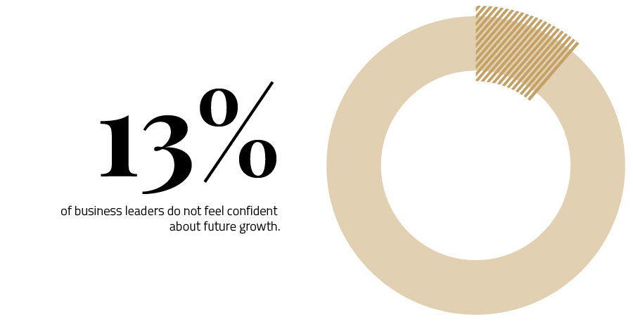 13-percent-of-business-leaders-do-not-feel-confident-about-future-growth-infographic-pie