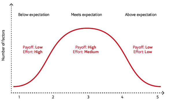 performance-curve-sales-coaching-huthwaite-international